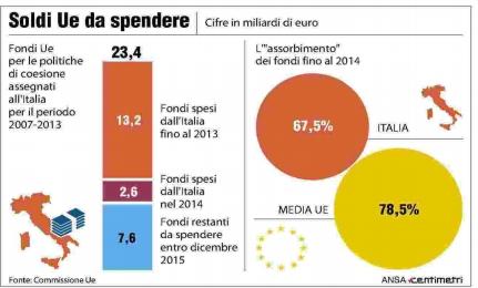 Il Sud che non sa spendere, in bilico 7,6 miliardi di fondi europei