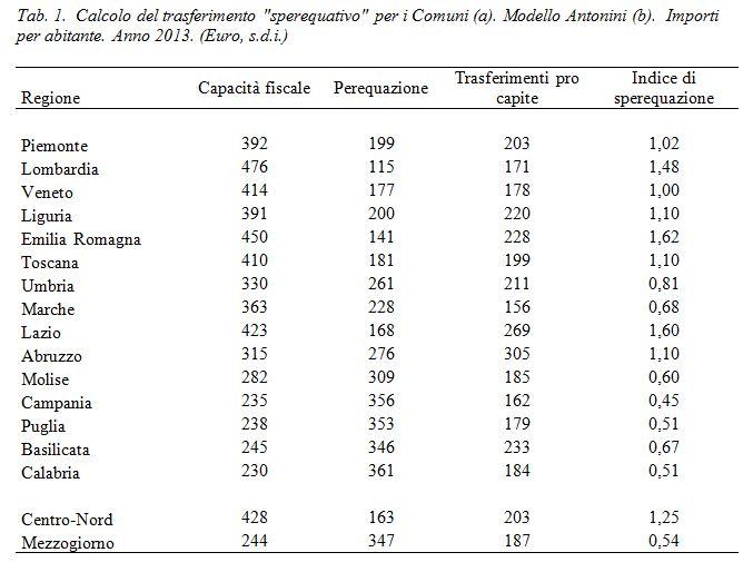 tabella svimez 1 reddito