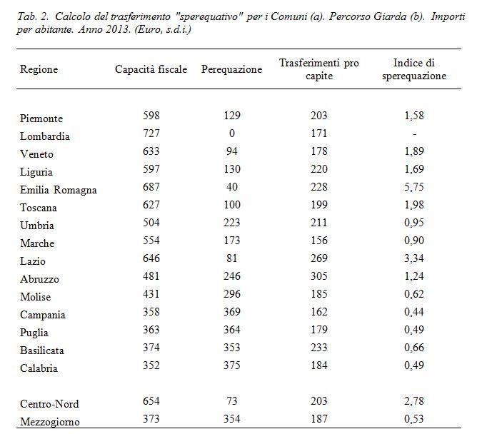tabella svimez 2 reddito