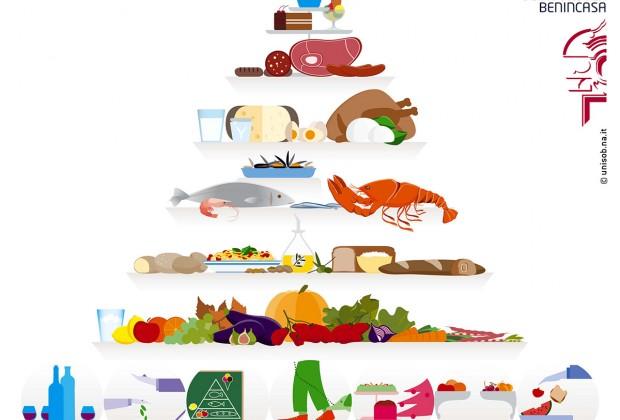 La Piramide Universale Dieta Mediterranea MEDEAT RESEARCH UNISOB