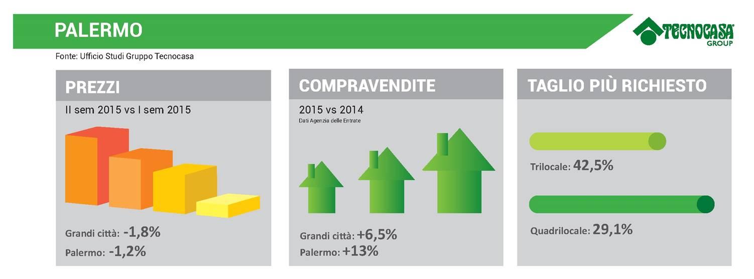 Infografica PALERMO - Gruppo Tecnocasa